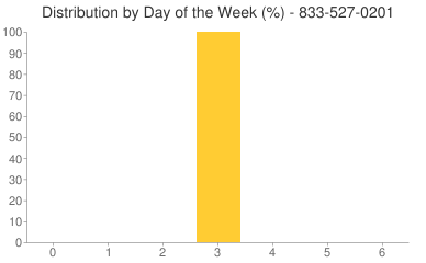 Distribution By Day 833-527-0201